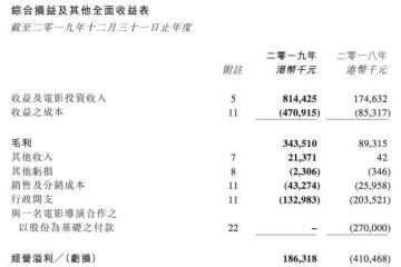 欢欣传媒2019年电影及电影剧版权出资事务营收8.14亿港元