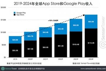 SensorTower2024年全球移动商场营收达1710亿美元