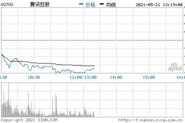 交银国际腾讯目标价降至801港元维持买入评级