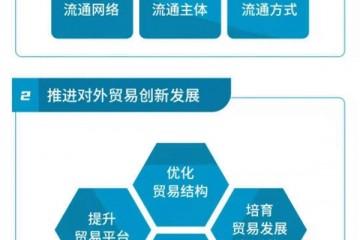十四五如何推动商务发展商务部规划35项重点工作