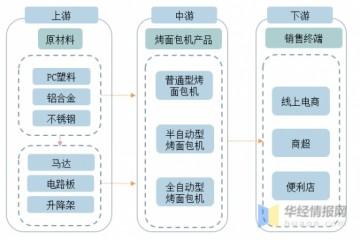 2021年中国烤面包机行业发展前景内需增长和外销发展同时助力