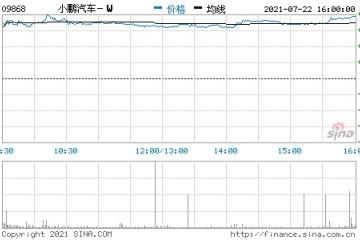 小鹏汽车涨幅扩大至5%以上股价超170港元